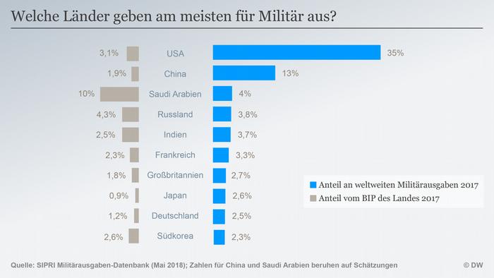 Infografik Militärausgaben weltweit und BIP DEU